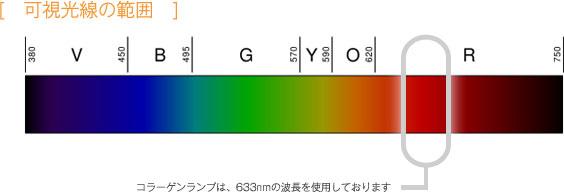 可視光線の範囲